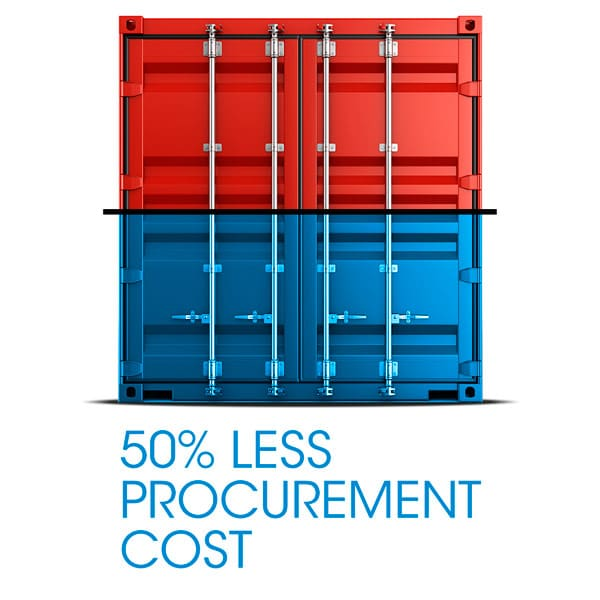 50% Less Procurement Cost